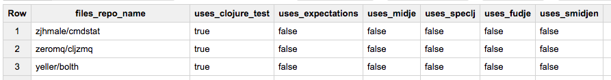 BigQuery results for test library usage by repo