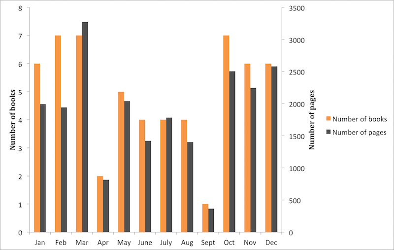 Chart of reading per month