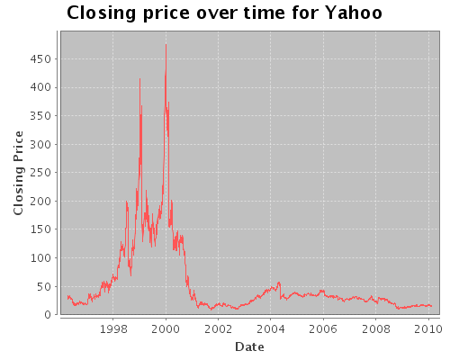 Chart of historical YHOO closing prices